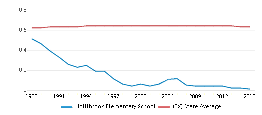 This chart display the diversity score of Hollibrook Elementary School and the public school average diversity score of Texas by year, with the latest 2014-15 school year data.
