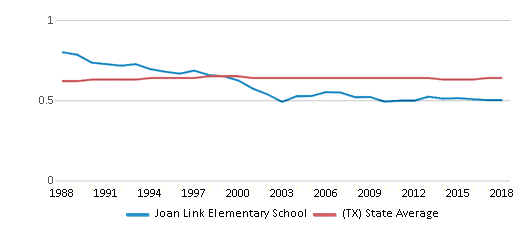 This chart display the diversity score of Joan Link Elementary School and the public school average diversity score of Texas by year, with the latest 2017-18 school year data.