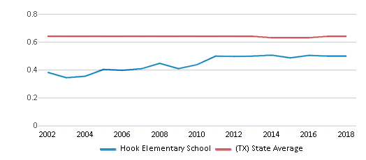 This chart display the diversity score of Hook Elementary School and the public school average diversity score of Texas by year, with the latest 2017-18 school year data.