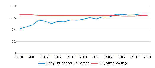 This chart display the diversity score of Early Childhood Lrn Center and the public school average diversity score of Texas by year, with the latest 2017-18 school year data.