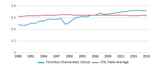 This chart display the diversity score of Thornton Elementary School and the public school average diversity score of Texas by year, with the latest 2017-18 school year data.