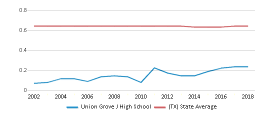 This chart display the diversity score of Union Grove J High School and the public school average diversity score of Texas by year, with the latest 2017-18 school year data.