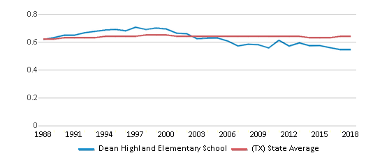 This chart display the diversity score of Dean Highland Elementary School and the public school average diversity score of Texas by year, with the latest 2017-18 school year data.