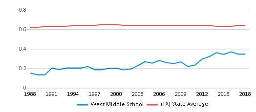 This chart display the diversity score of West Middle School and the public school average diversity score of Texas by year, with the latest 2017-18 school year data.