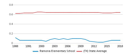 This chart display the diversity score of Ramona Elementary School and the public school average diversity score of Texas by year, with the latest 2017-18 school year data.