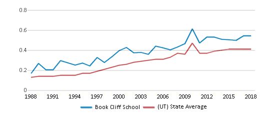 This chart display the diversity score of Book Cliff School and the public school average diversity score of Utah by year, with the latest 2017-18 school year data.