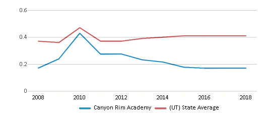 This chart display the diversity score of Canyon Rim Academy and the public school average diversity score of Utah by year, with the latest 2017-18 school year data.