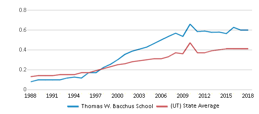 This chart display the diversity score of Thomas W. Bacchus School and the public school average diversity score of Utah by year, with the latest 2017-18 school year data.