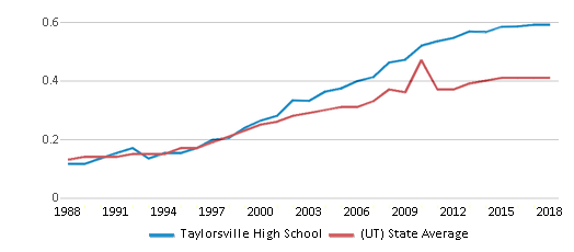 This chart display the diversity score of Taylorsville High School and the public school average diversity score of Utah by year, with the latest 2017-18 school year data.