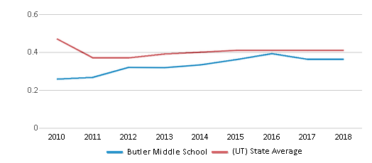 This chart display the diversity score of Butler Middle School and the public school average diversity score of Utah by year, with the latest 2017-18 school year data.