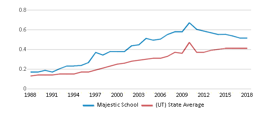This chart display the diversity score of Majestic School and the public school average diversity score of Utah by year, with the latest 2017-18 school year data.