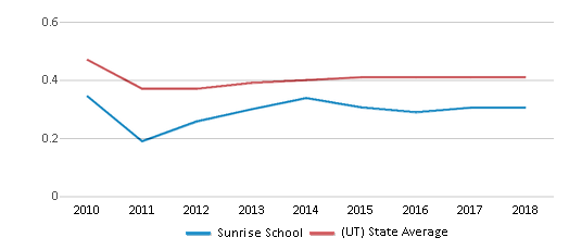 This chart display the diversity score of Sunrise School and the public school average diversity score of Utah by year, with the latest 2017-18 school year data.