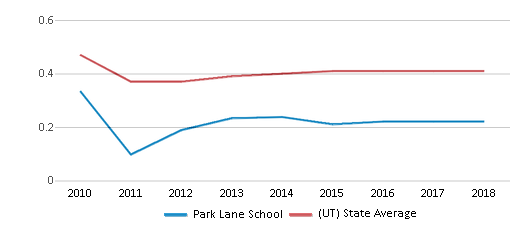 This chart display the diversity score of Park Lane School and the public school average diversity score of Utah by year, with the latest 2017-18 school year data.