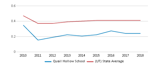 This chart display the diversity score of Quail Hollow School and the public school average diversity score of Utah by year, with the latest 2017-18 school year data.