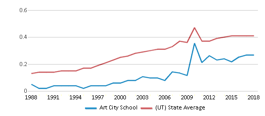 This chart display the diversity score of Art City School and the public school average diversity score of Utah by year, with the latest 2017-18 school year data.