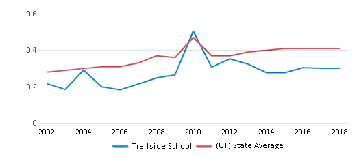 This chart display the diversity score of Trailside School and the public school average diversity score of Utah by year, with the latest 2017-18 school year data.