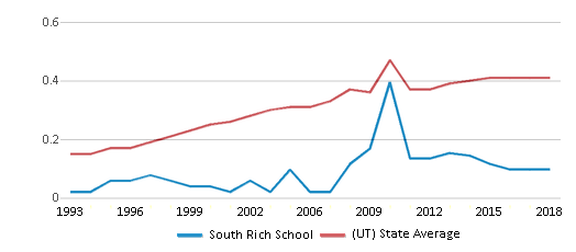 This chart display the diversity score of South Rich School and the public school average diversity score of Utah by year, with the latest 2017-18 school year data.