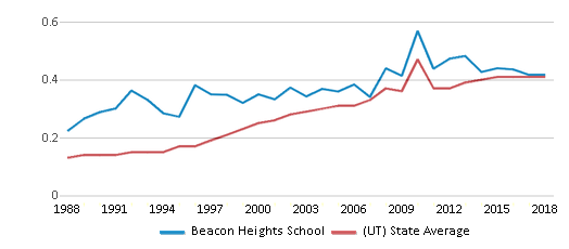 This chart display the diversity score of Beacon Heights School and the public school average diversity score of Utah by year, with the latest 2017-18 school year data.