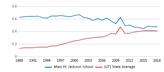 This chart display the diversity score of Mary W. Jackson School and the public school average diversity score of Utah by year, with the latest 2017-18 school year data.