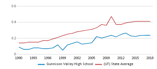 This chart display the diversity score of Gunnison Valley High School and the public school average diversity score of Utah by year, with the latest 2017-18 school year data.