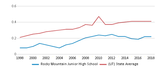 This chart display the diversity score of Rocky Mountain Junior High School and the public school average diversity score of Utah by year, with the latest 2017-18 school year data.