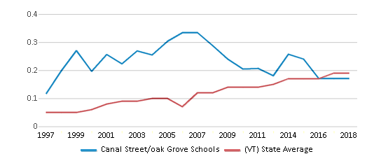 This chart display the diversity score of Canal Street/oak Grove Schools and the public school average diversity score of Vermont by year, with the latest 2017-18 school year data.