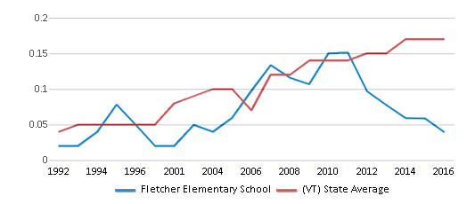 This chart display the diversity score of Fletcher Elementary School and the public school average diversity score of Vermont by year, with the latest 2015-16 school year data.