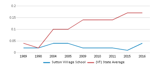 This chart display the diversity score of Sutton Village School and the public school average diversity score of Vermont by year, with the latest 2015-16 school year data.