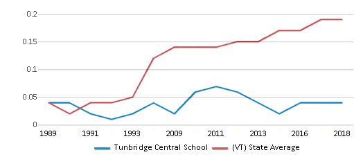This chart display the diversity score of Tunbridge Central School and the public school average diversity score of Vermont by year, with the latest 2017-18 school year data.