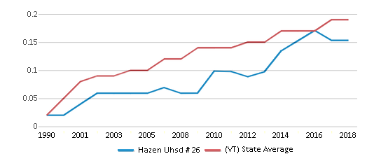 This chart display the diversity score of Hazen Uhsd # 26 and the public school average diversity score of Vermont by year, with the latest 2017-18 school year data.