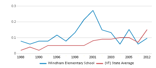 This chart display the diversity score of Windham Elementary School and the public school average diversity score of Vermont by year, with the latest 2011-12 school year data.