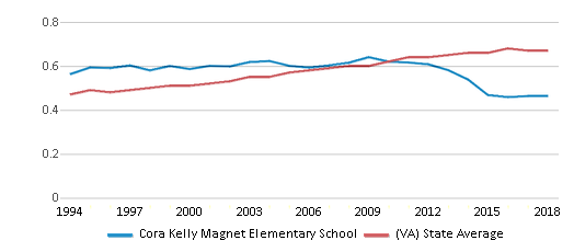 This chart display the diversity score of Cora Kelly Magnet Elementary School and the public school average diversity score of Virginia by year, with the latest 2017-18 school year data.