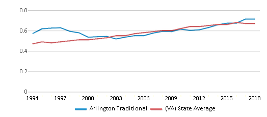 This chart display the diversity score of Arlington Traditional and the public school average diversity score of Virginia by year, with the latest 2017-18 school year data.