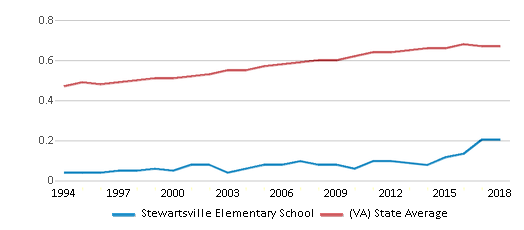 This chart display the diversity score of Stewartsville Elementary School and the public school average diversity score of Virginia by year, with the latest 2017-18 school year data.