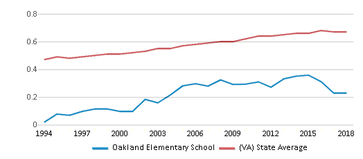 This chart display the diversity score of Oakland Elementary School and the public school average diversity score of Virginia by year, with the latest 2017-18 school year data.