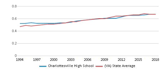 This chart display the diversity score of Charlottesville High School and the public school average diversity score of Virginia by year, with the latest 2017-18 school year data.