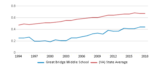 This chart display the diversity score of Great Bridge Middle School and the public school average diversity score of Virginia by year, with the latest 2017-18 school year data.