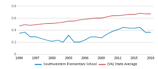 This chart display the diversity score of Southwestern Elementary School and the public school average diversity score of Virginia by year, with the latest 2017-18 school year data.