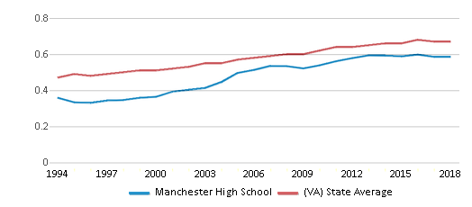 This chart display the diversity score of Manchester High School and the public school average diversity score of Virginia by year, with the latest 2017-18 school year data.