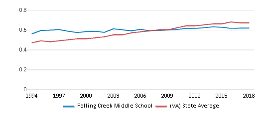 This chart display the diversity score of Falling Creek Middle School and the public school average diversity score of Virginia by year, with the latest 2017-18 school year data.