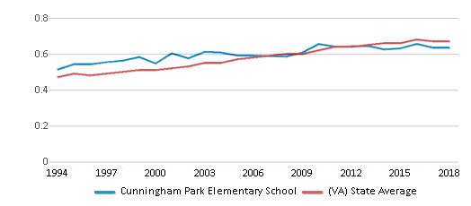 This chart display the diversity score of Cunningham Park Elementary School and the public school average diversity score of Virginia by year, with the latest 2017-18 school year data.