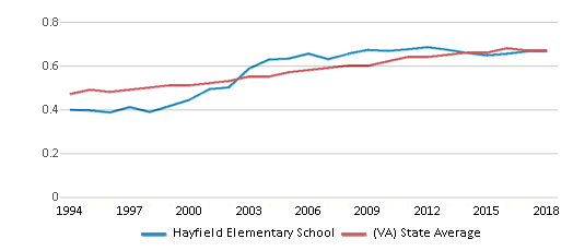 This chart display the diversity score of Hayfield Elementary School and the public school average diversity score of Virginia by year, with the latest 2017-18 school year data.