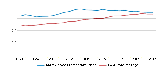 This chart display the diversity score of Shrevewood Elementary School and the public school average diversity score of Virginia by year, with the latest 2017-18 school year data.