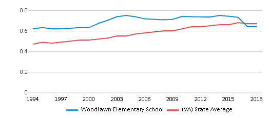This chart display the diversity score of Woodlawn Elementary School and the public school average diversity score of Virginia by year, with the latest 2017-18 school year data.