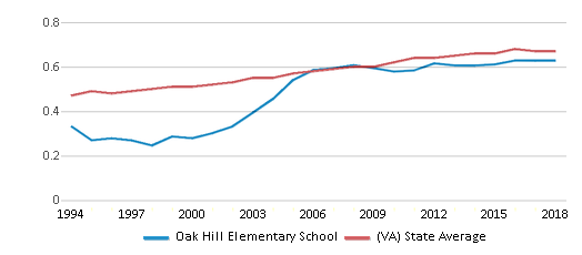 This chart display the diversity score of Oak Hill Elementary School and the public school average diversity score of Virginia by year, with the latest 2017-18 school year data.