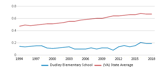 This chart display the diversity score of Dudley Elementary School and the public school average diversity score of Virginia by year, with the latest 2017-18 school year data.