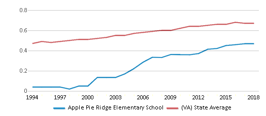 This chart display the diversity score of Apple Pie Ridge Elementary School and the public school average diversity score of Virginia by year, with the latest 2017-18 school year data.