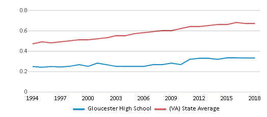 This chart display the diversity score of Gloucester High School and the public school average diversity score of Virginia by year, with the latest 2017-18 school year data.