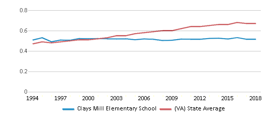 This chart display the diversity score of Clays Mill Elementary School and the public school average diversity score of Virginia by year, with the latest 2017-18 school year data.
