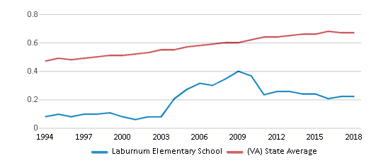 This chart display the diversity score of Laburnum Elementary School and the public school average diversity score of Virginia by year, with the latest 2017-18 school year data.